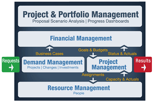 PMware Project & Portfolio Management