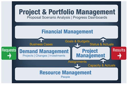 PMware Project & Portfolio Management