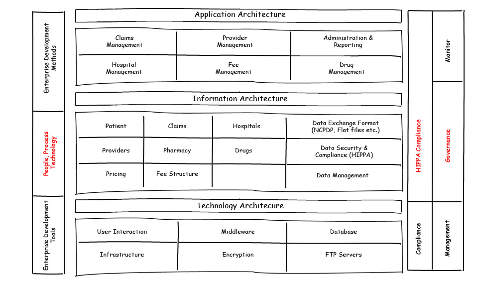 applicationdevelopment