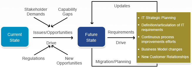 IT Strategy Roadmap