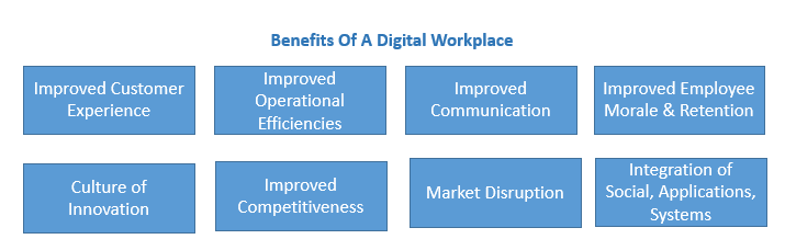 digital transformation graphic