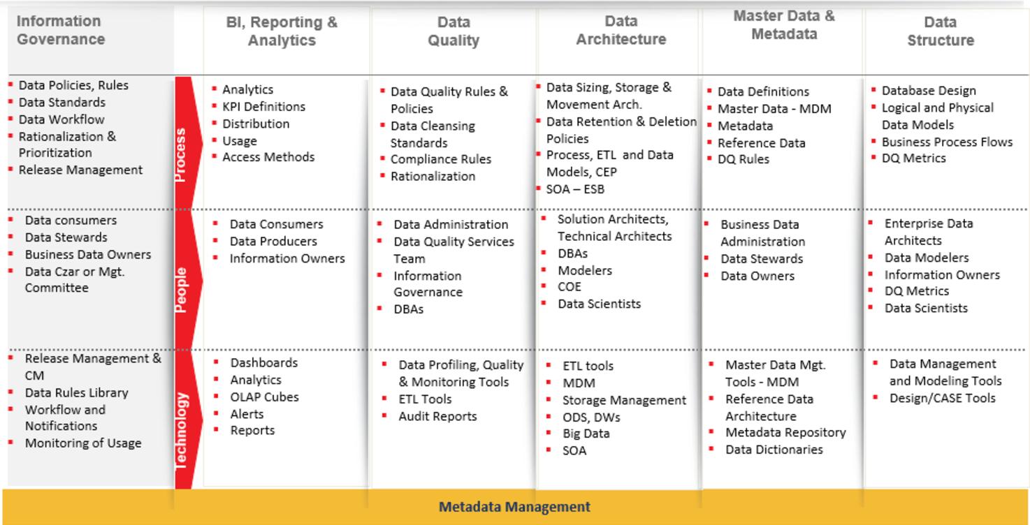 Metadata Management Table