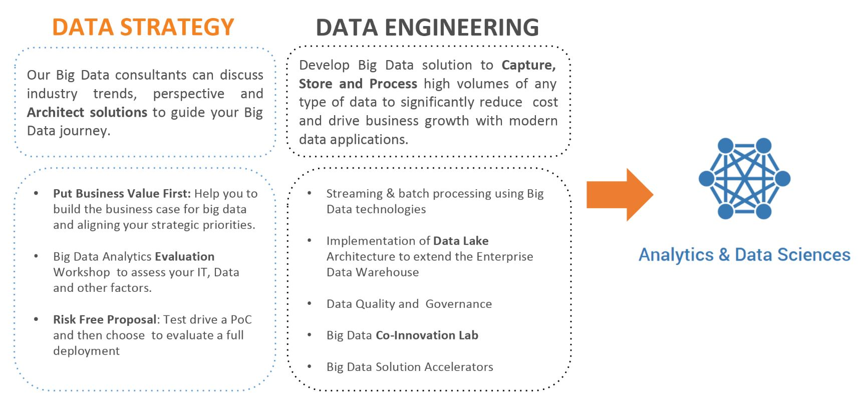 Y&L Consulting provides solutions and services geared towards making your  data simpler, scalable and easier to analyze to generate more insight.