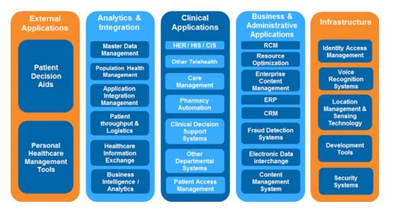 Y&L Healthcare & Pharma | IT Consulting Service Provider
