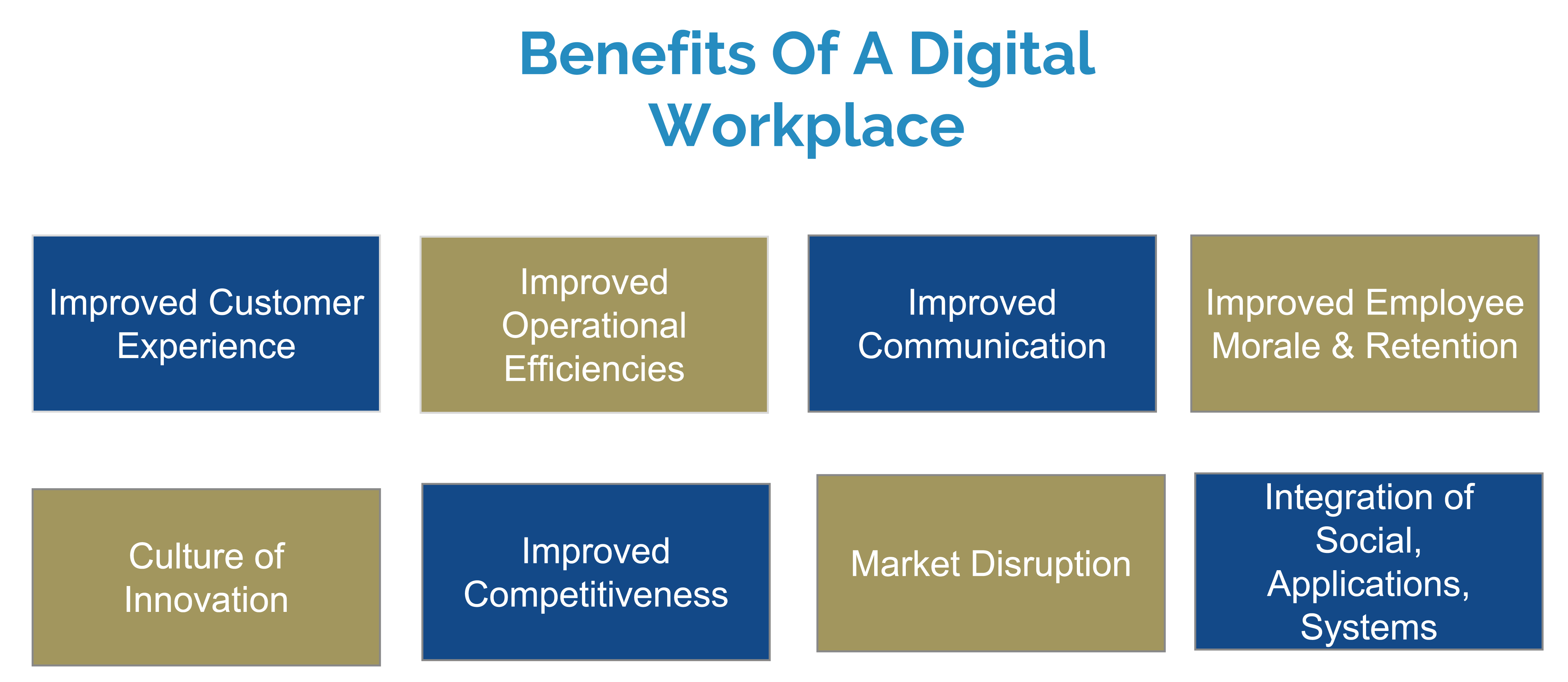 Benefits of a Digital-Workplace