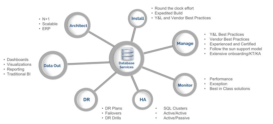 EDM Services Infographic
