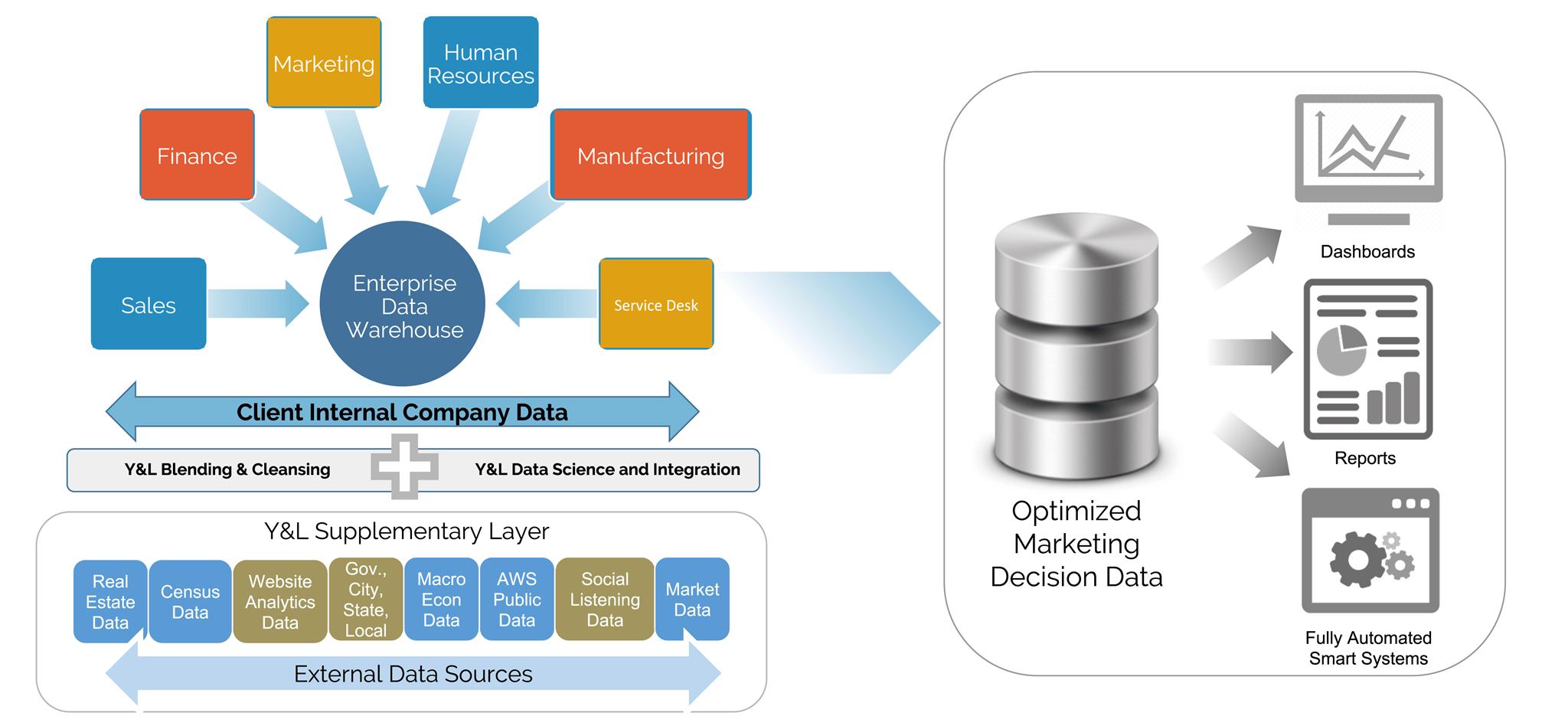 Enterprise Data Management Clint Graphic