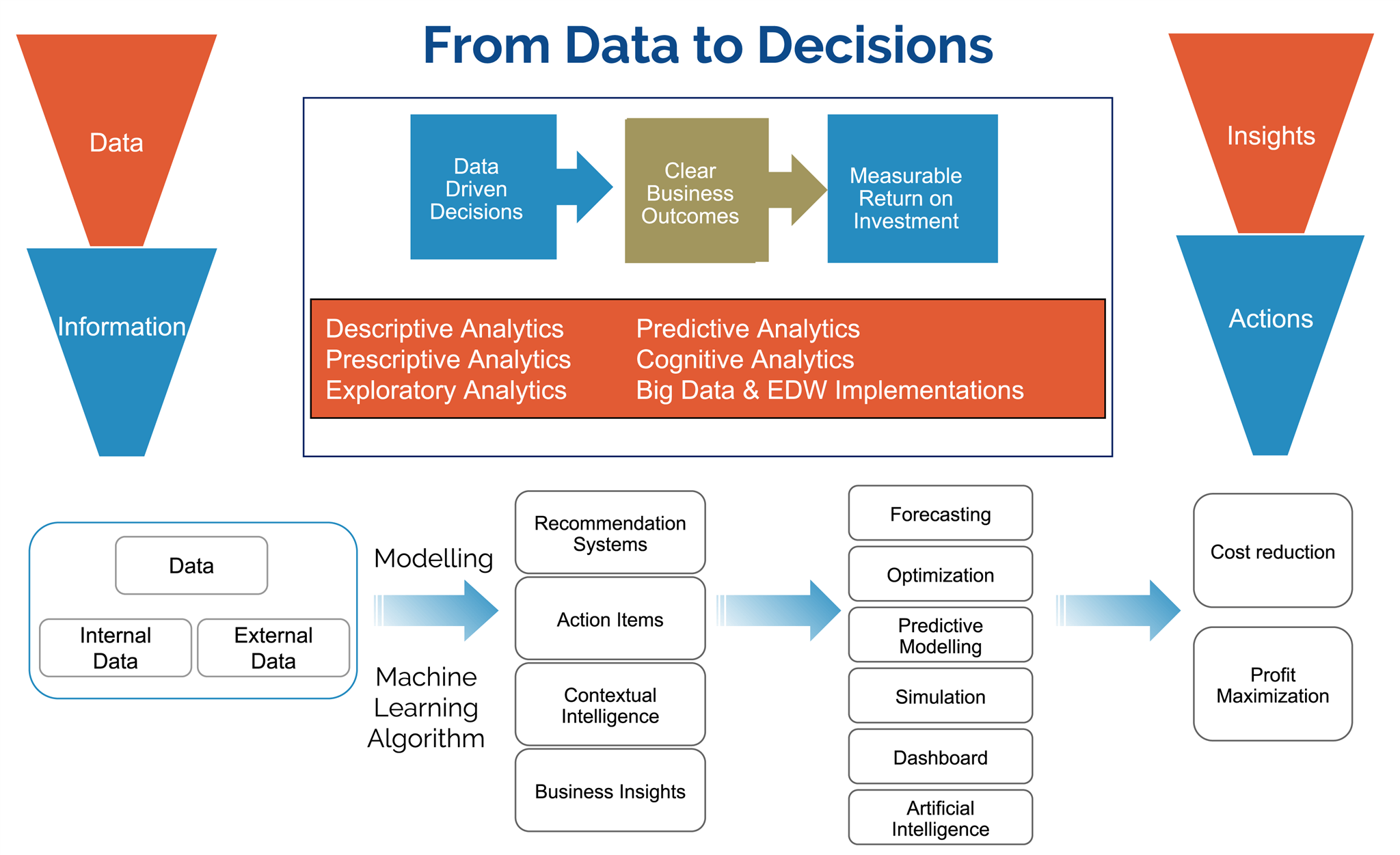 Enterprise Data Mgmt Replacement Graphic