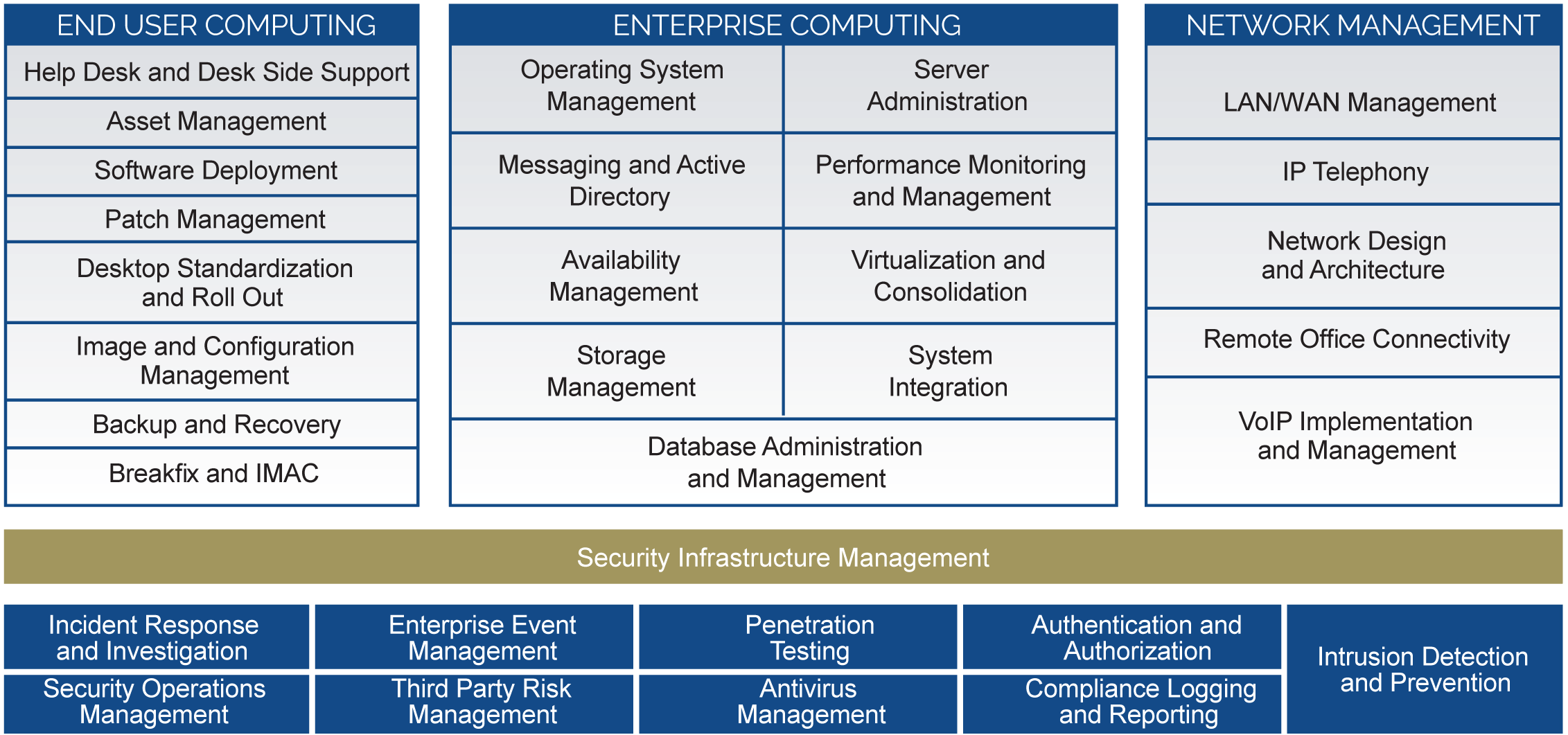 IT Infrastructure Services Image