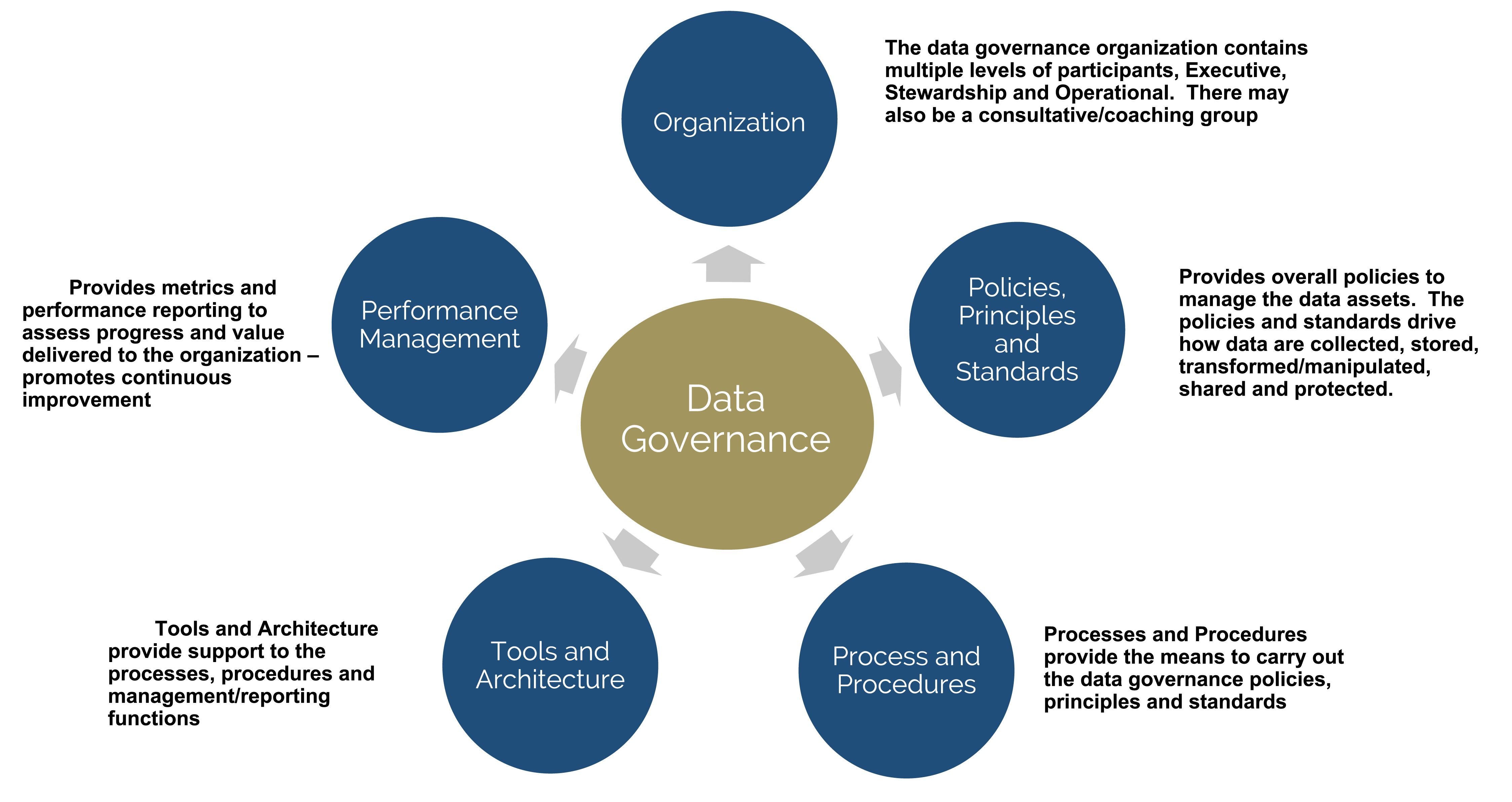 YL's Approach to Data Governance Infographic
