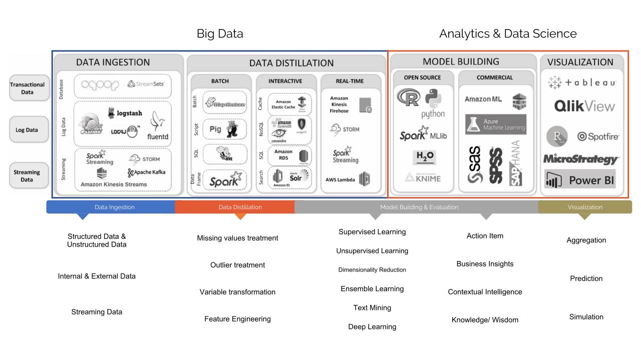 Big Data Infographic 2
