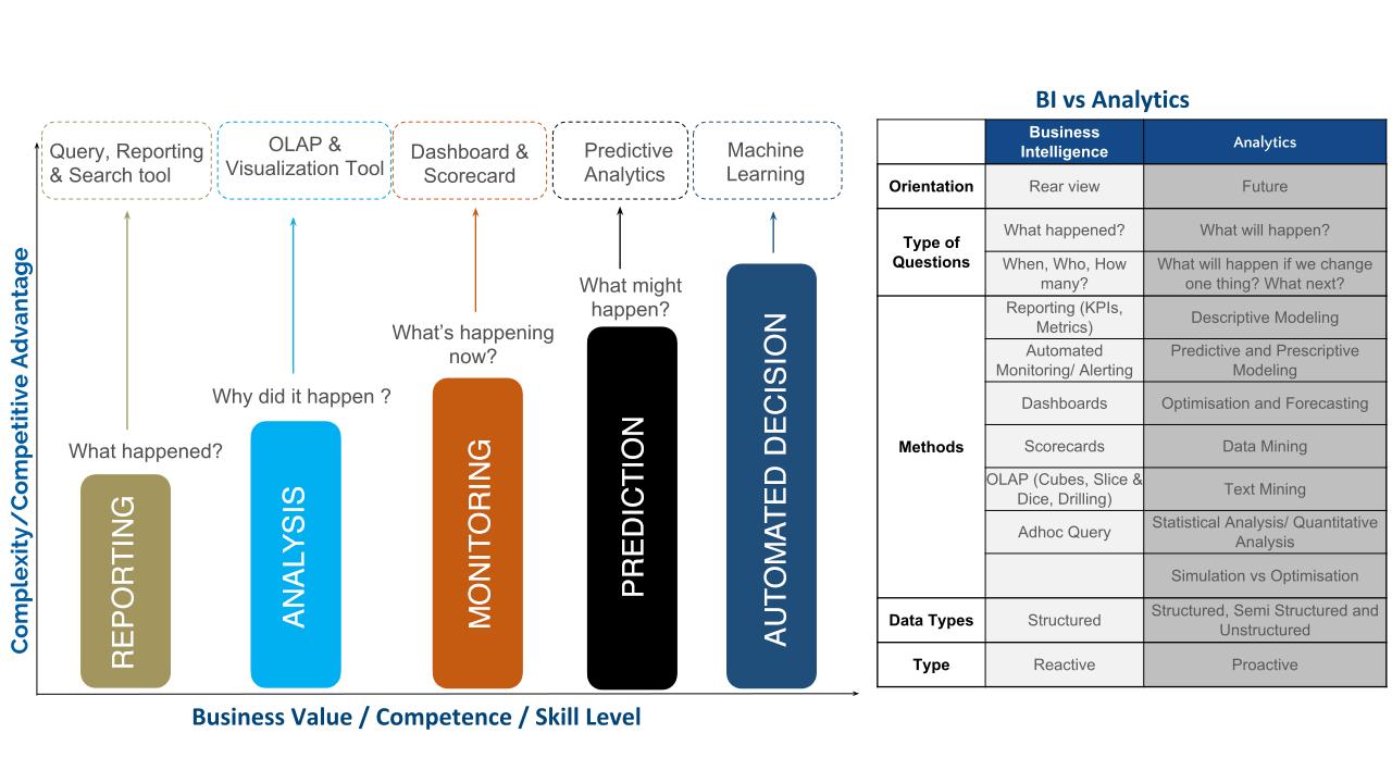 Business Intelligence Vs. Analytics