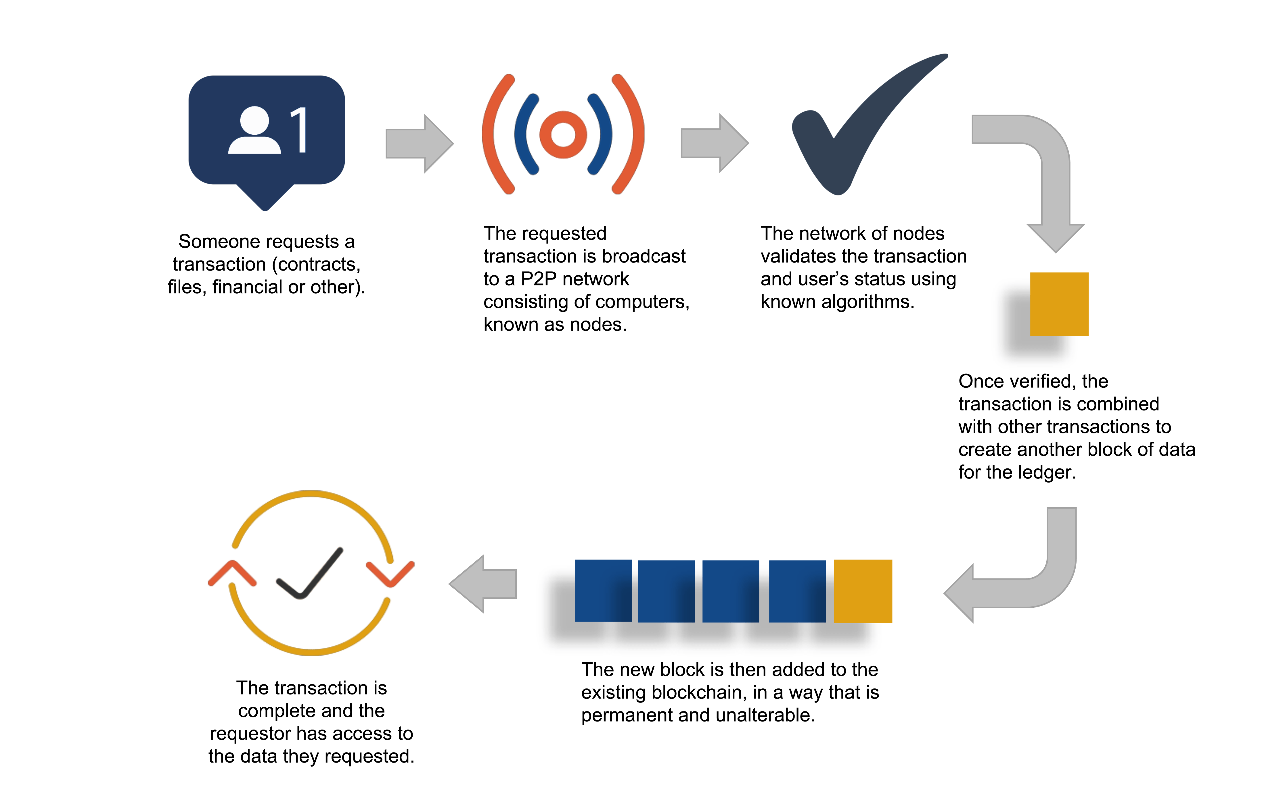 Blockchain and Cryptocurrency Graphic